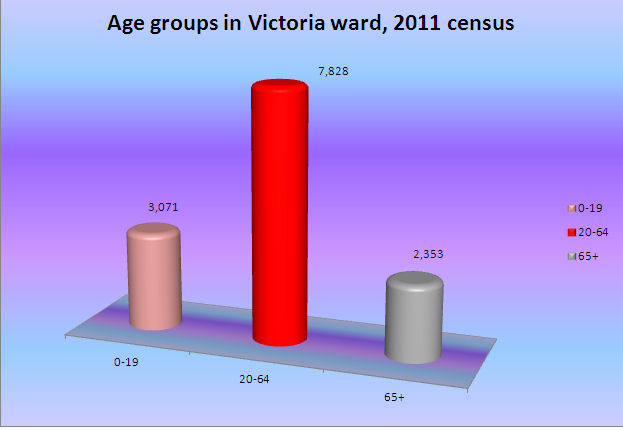VIC age groups