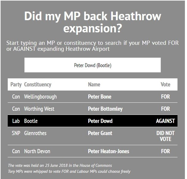 Heathrow exp vote 260618